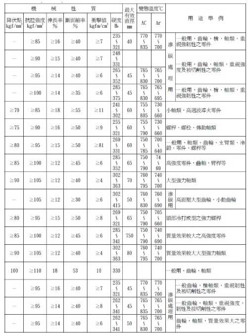 低碳鉻鉬合金鋼(SCM)規格表2