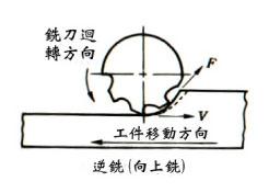 逆銑(上銑法)-鎢鋼銑刀切削加工-逆銑(上銑法)與順銑(下銑法)