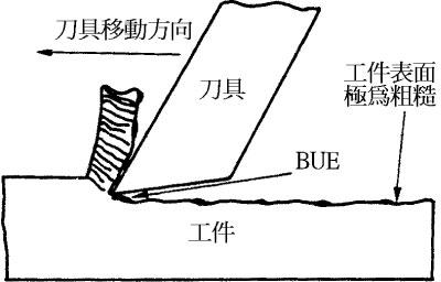 切屑形狀及其形成介紹