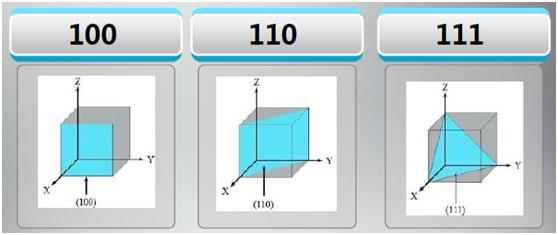 米勒指數的標號系統