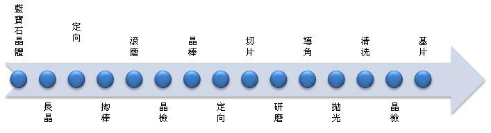人工藍寶石基片的製作流程
