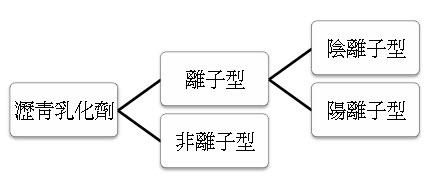 乳化瀝青離子電性