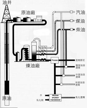 瀝青生產流程